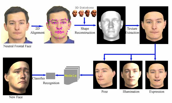 facial feature recognition technology