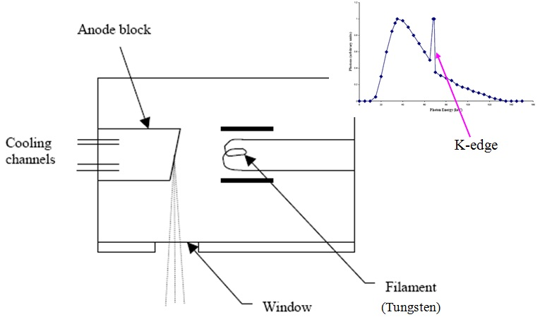 2, schematic description of x-ray tube